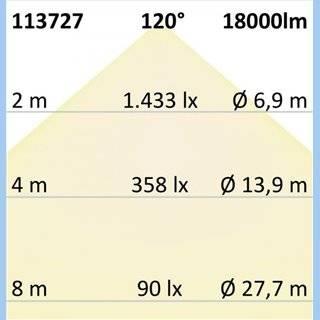 LED Hallenleuchte FL 120W, IP65 neutralweiß, 120°, 1-10V dimmbar