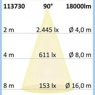 LED Hallenleuchte FL 120W, IP65 neutralweiß, 90°, 1-10V dimmbar
